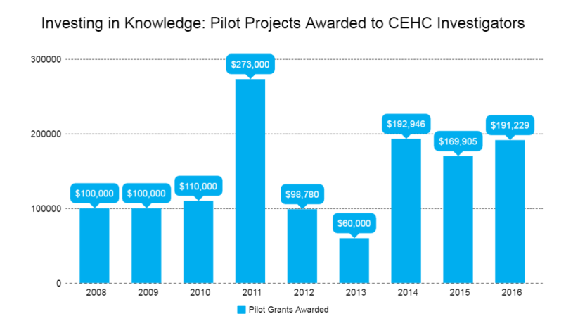 year-in-numbers-pilot-projects